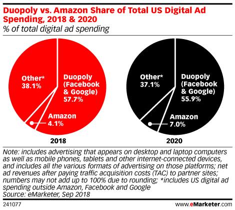 2018年と2020年のデジタル広告の割合